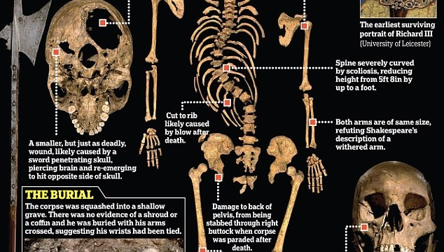 Forensic-Science-Unravels-the-Mystery-Of-Richard-III-Death-634x360